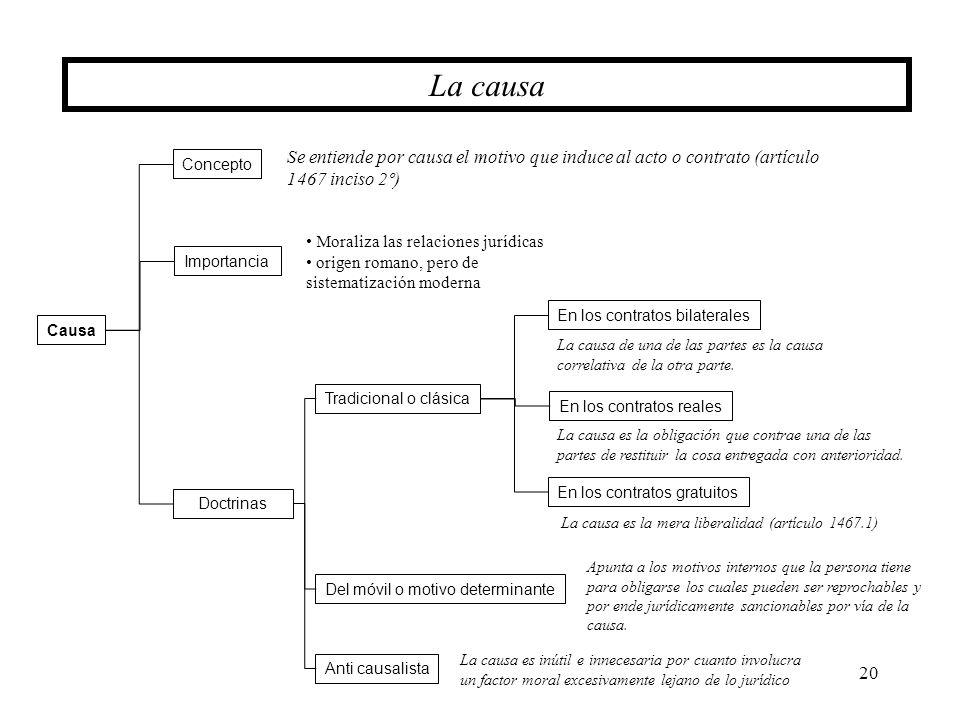 La causa Se entiende por causa el motivo que induce al acto o contrato (artículo 1467 inciso 2º) Concepto.