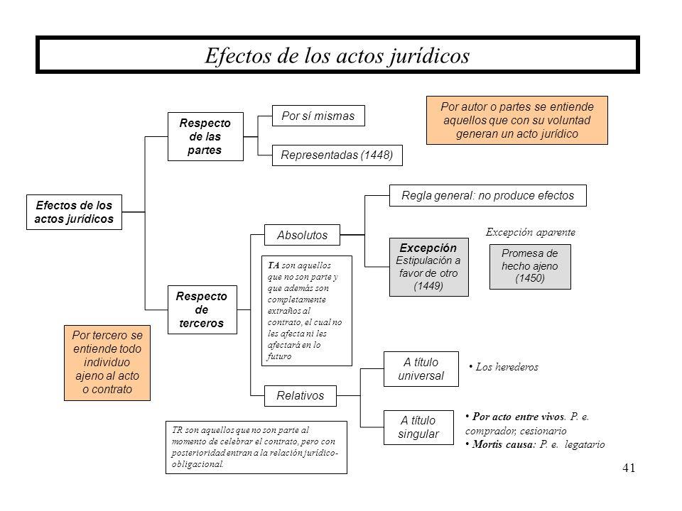Efectos de los actos jurídicos