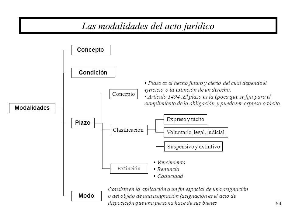 Las modalidades del acto jurídico