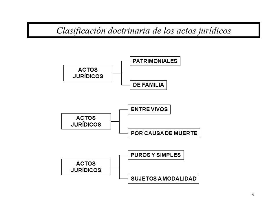 Clasificación doctrinaria de los actos jurídicos
