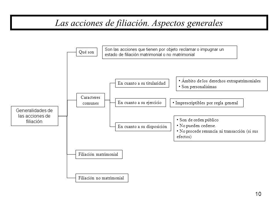 Las acciones de filiación. Aspectos generales
