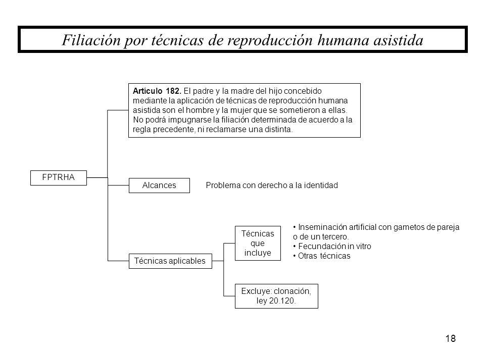 Filiación por técnicas de reproducción humana asistida