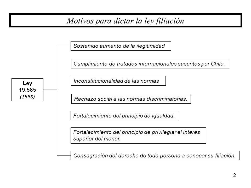 Motivos para dictar la ley filiación