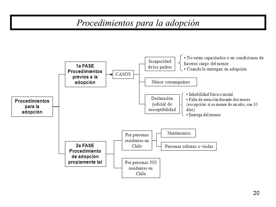 Procedimientos para la adopción