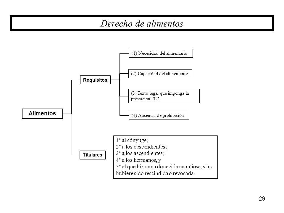 Derecho de alimentos Alimentos 1° al cónyuge; 2° a los descendientes;