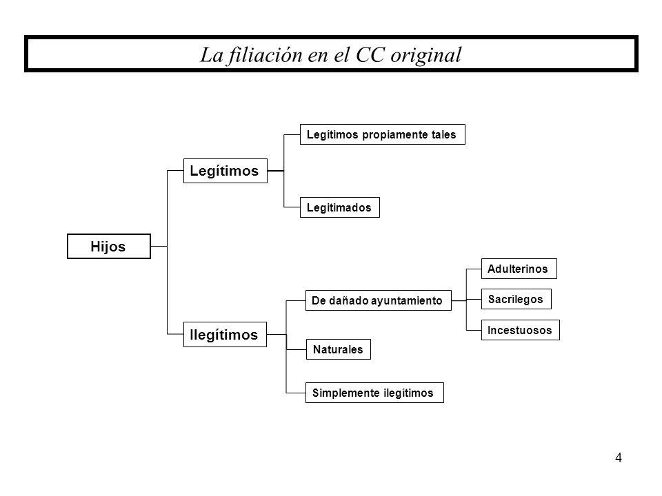La filiación en el CC original