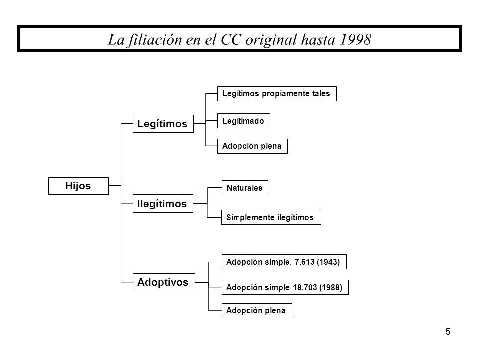 La filiación en el CC original hasta 1998
