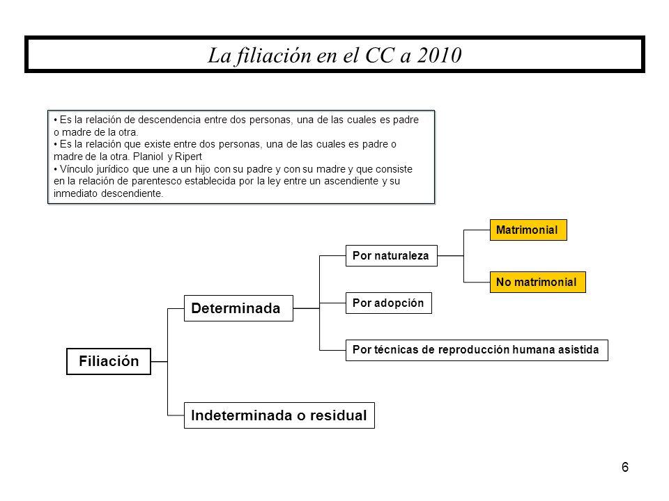 La filiación en el CC a 2010 Determinada Filiación