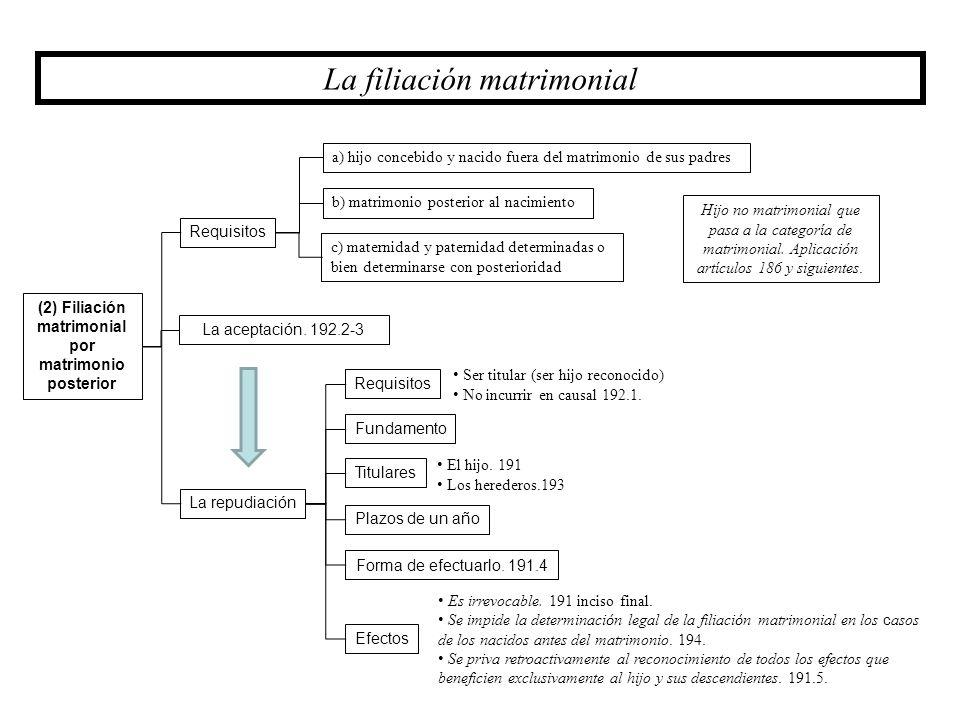 (2) Filiación matrimonial por matrimonio posterior