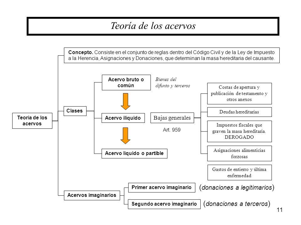 Teoría de los acervos (donaciones a legitimarios)