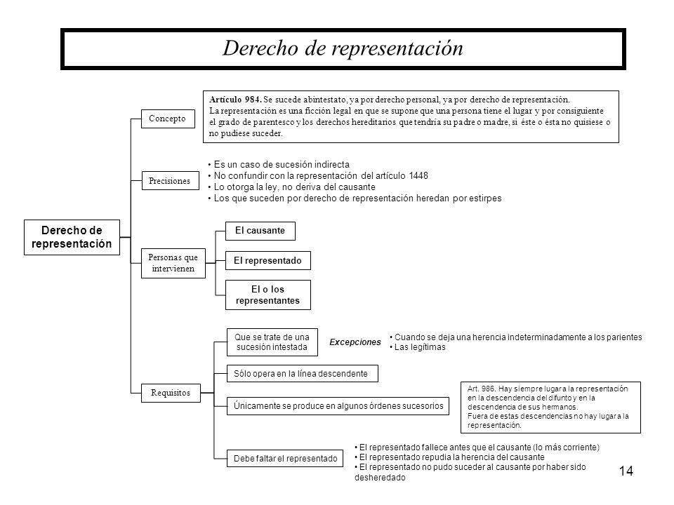 Derecho de representación El o los representantes