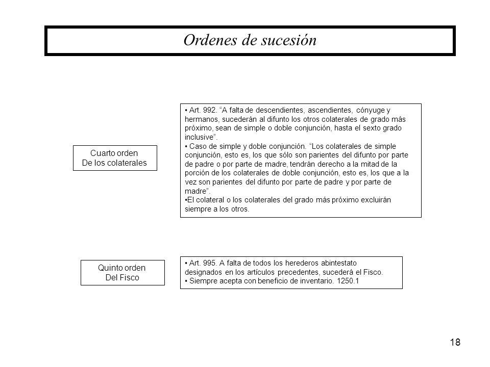 Ordenes de sucesión Cuarto orden De los colaterales Quinto orden