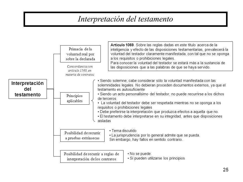 Interpretación del testamento