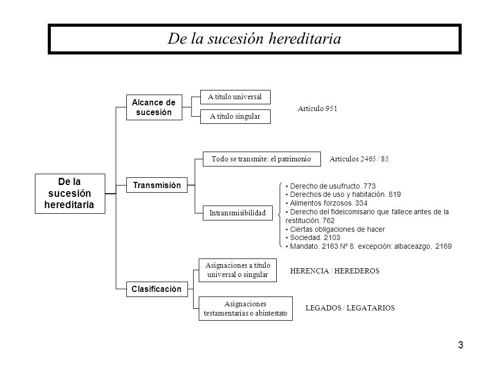 De la sucesión hereditaria
