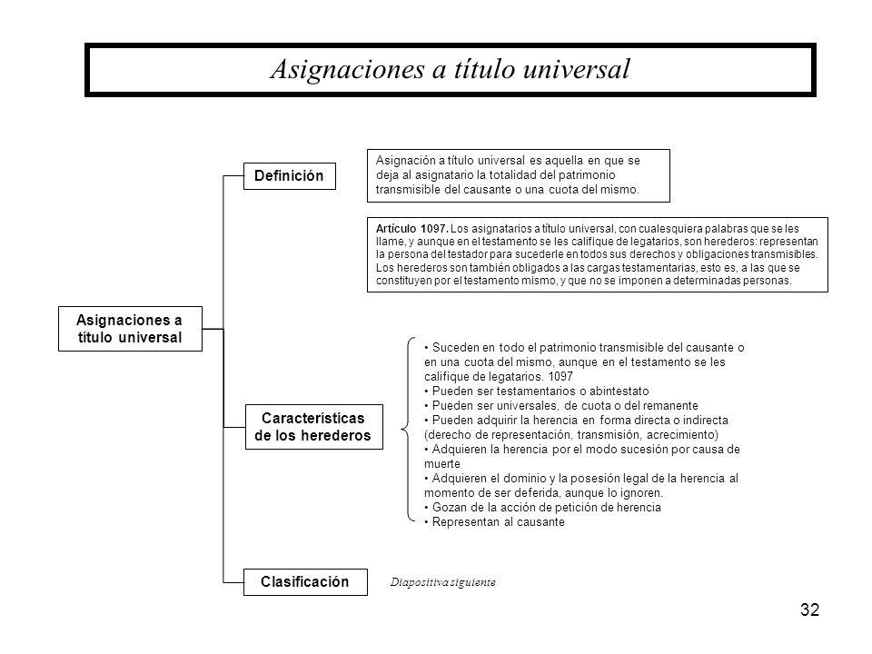 Asignaciones a título universal Características de los herederos