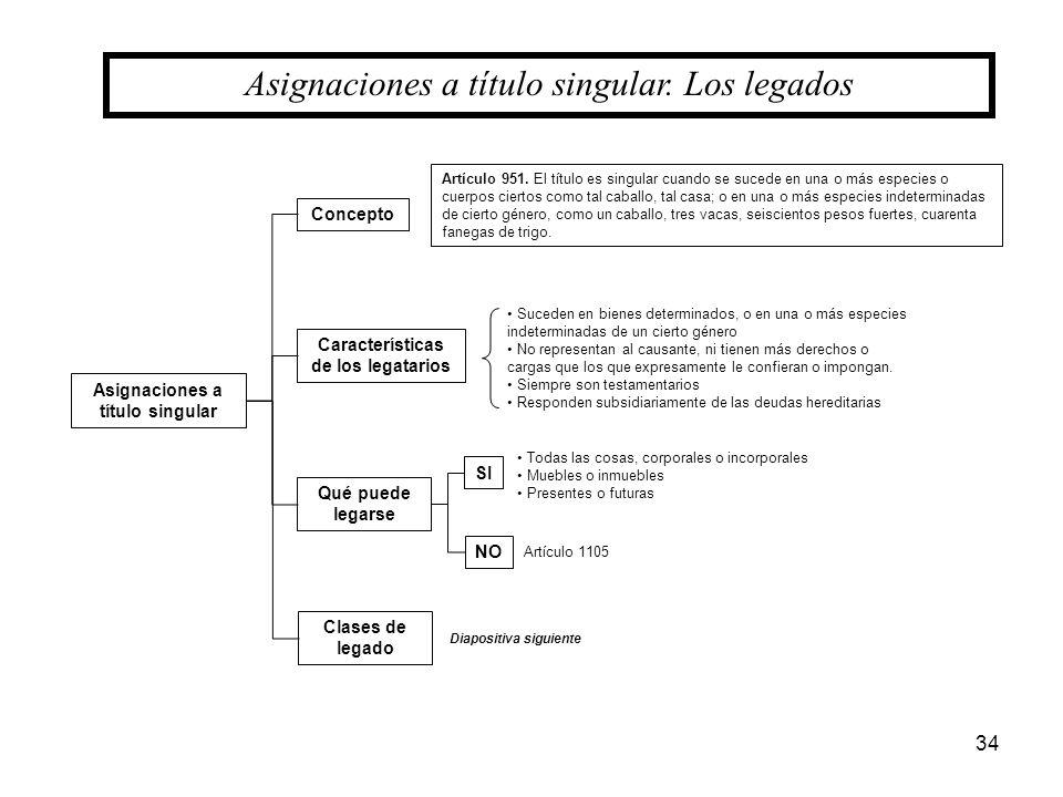 Características de los legatarios Asignaciones a título singular