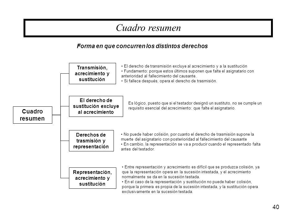 Cuadro resumen Forma en que concurren los distintos derechos