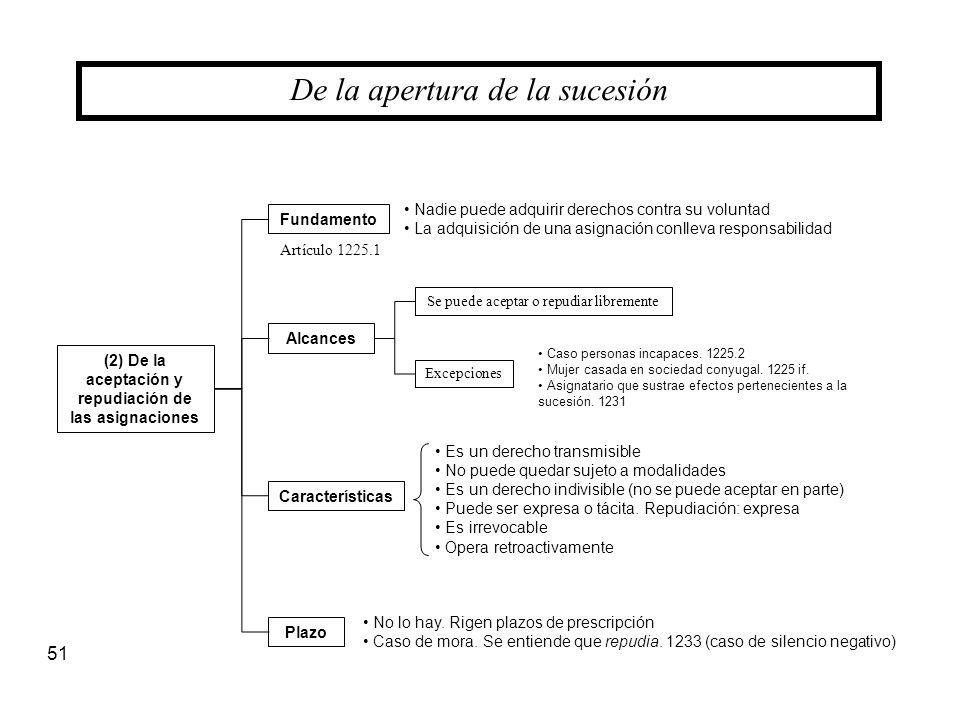 (2) De la aceptación y repudiación de las asignaciones