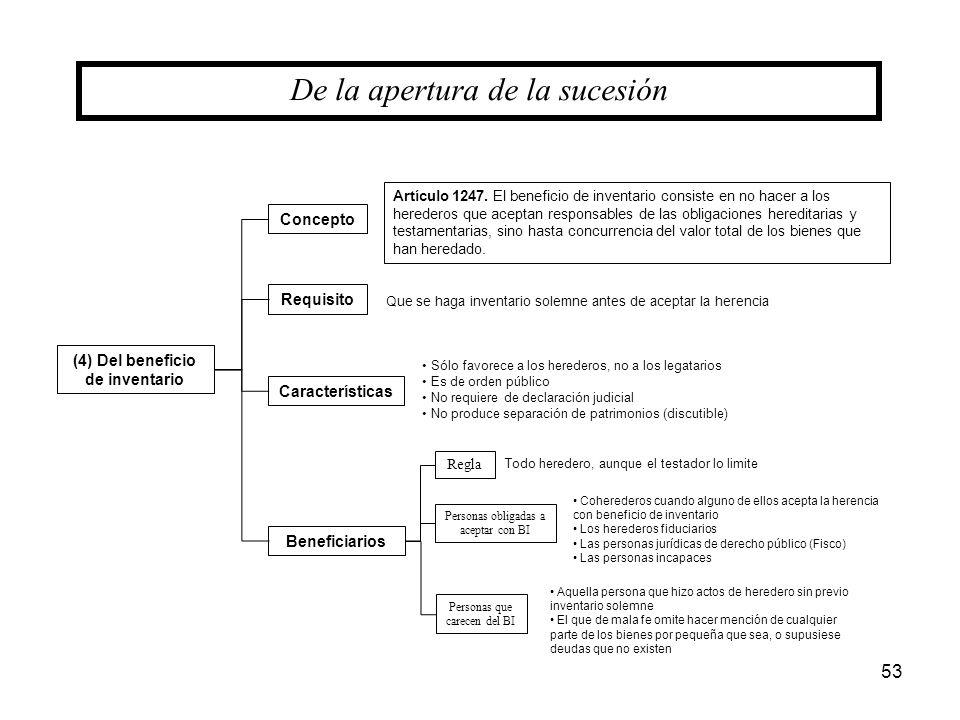 (4) Del beneficio de inventario