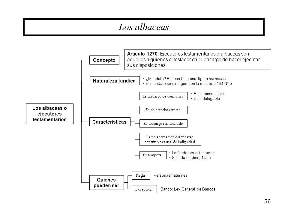 Los albaceas o ejecutores testamentarios