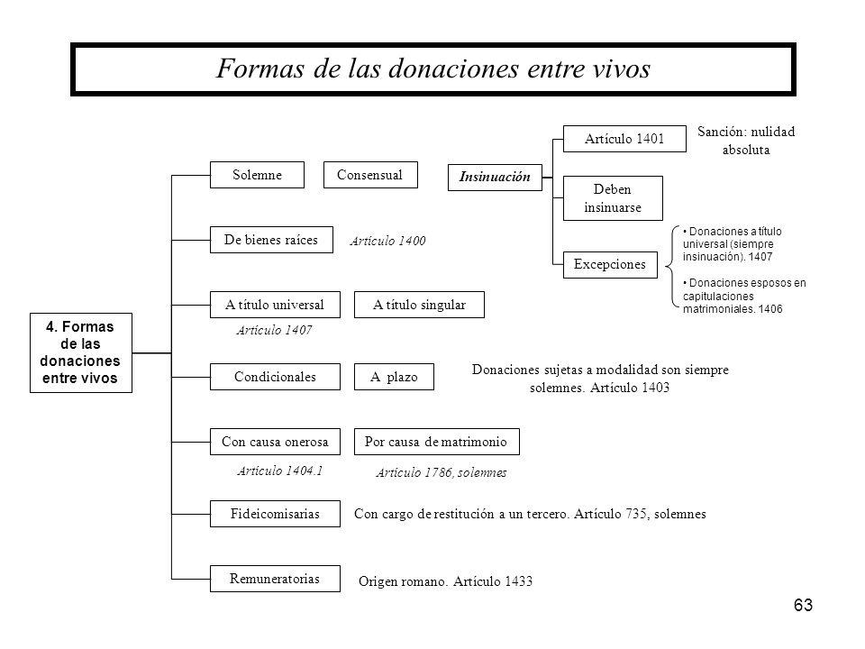 4. Formas de las donaciones entre vivos