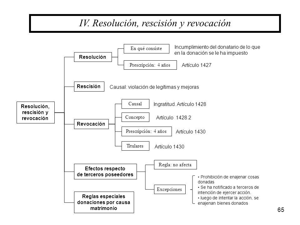 IV. Resolución, rescisión y revocación