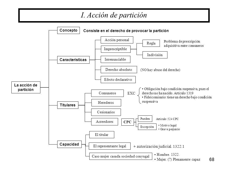 I. Acción de partición + autorización judicial. 1322.1 Concepto