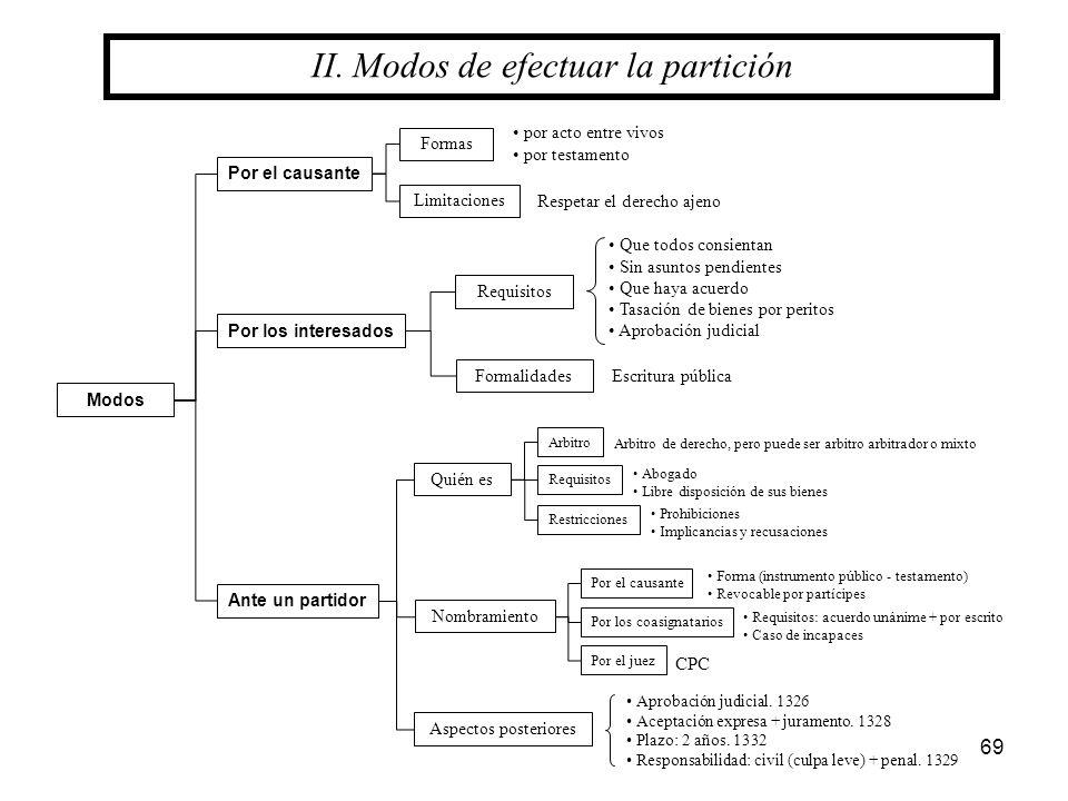 II. Modos de efectuar la partición