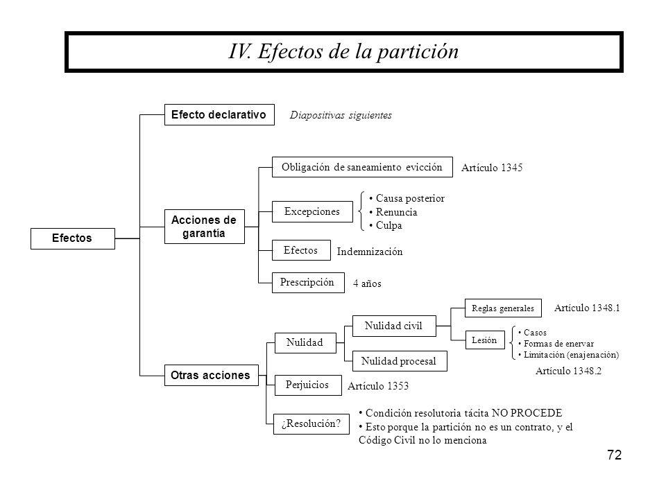 IV. Efectos de la partición