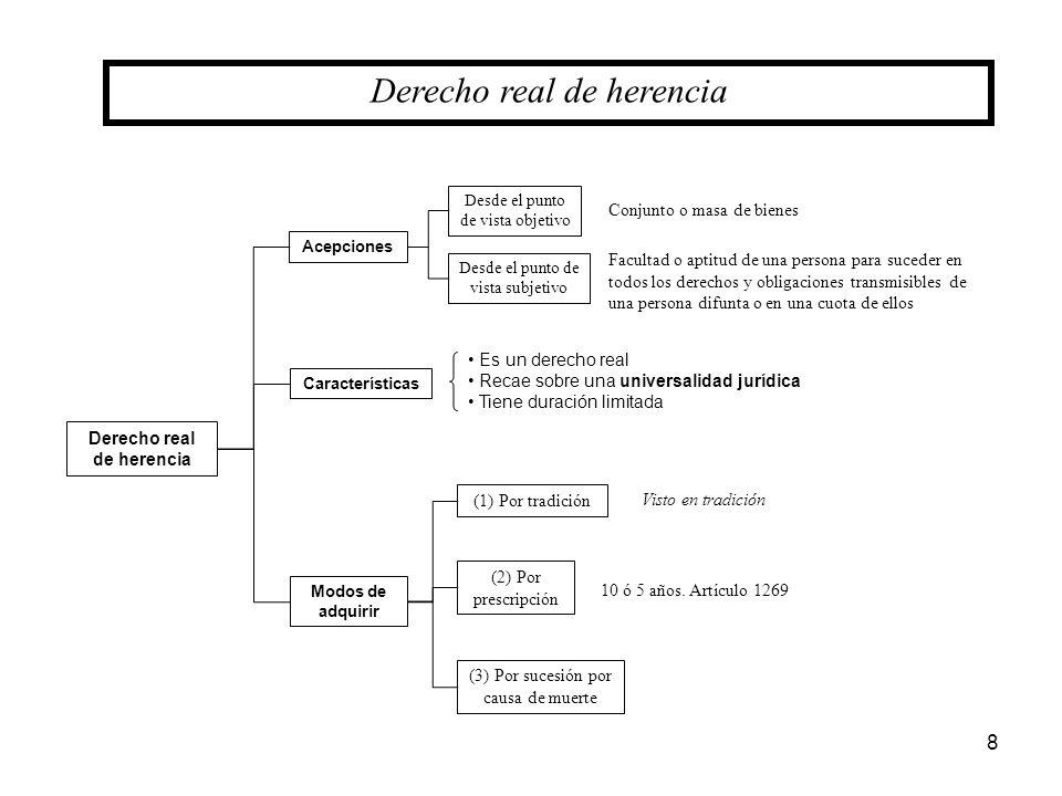 Derecho real de herencia