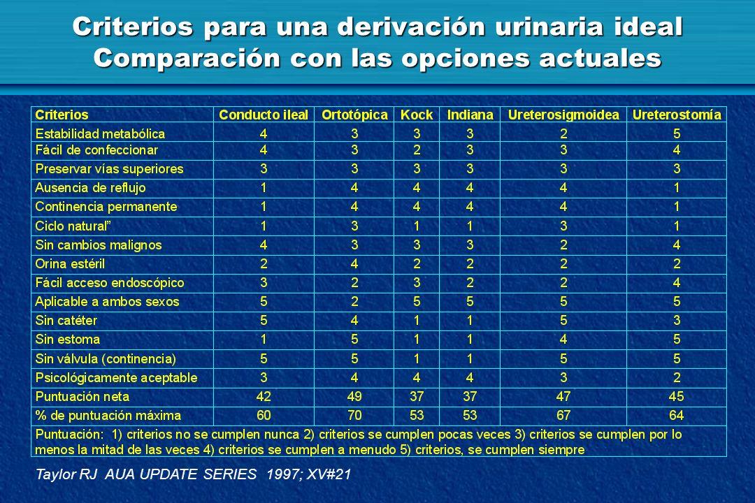Criterios para una derivación urinaria ideal Comparación con las opciones actuales