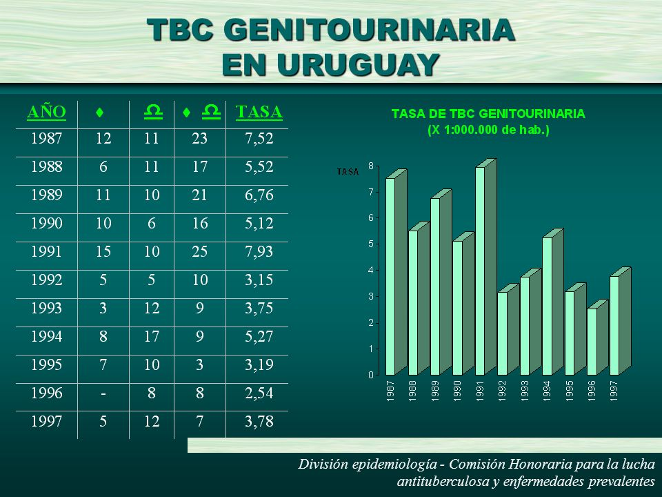TBC GENITOURINARIA EN URUGUAY