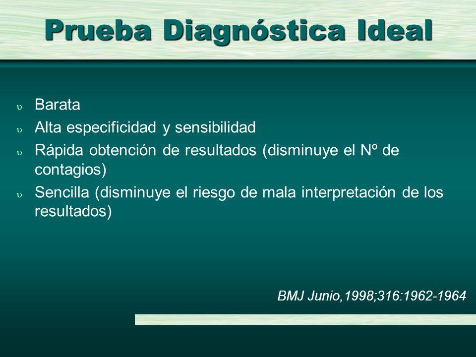 Prueba Diagnóstica Ideal