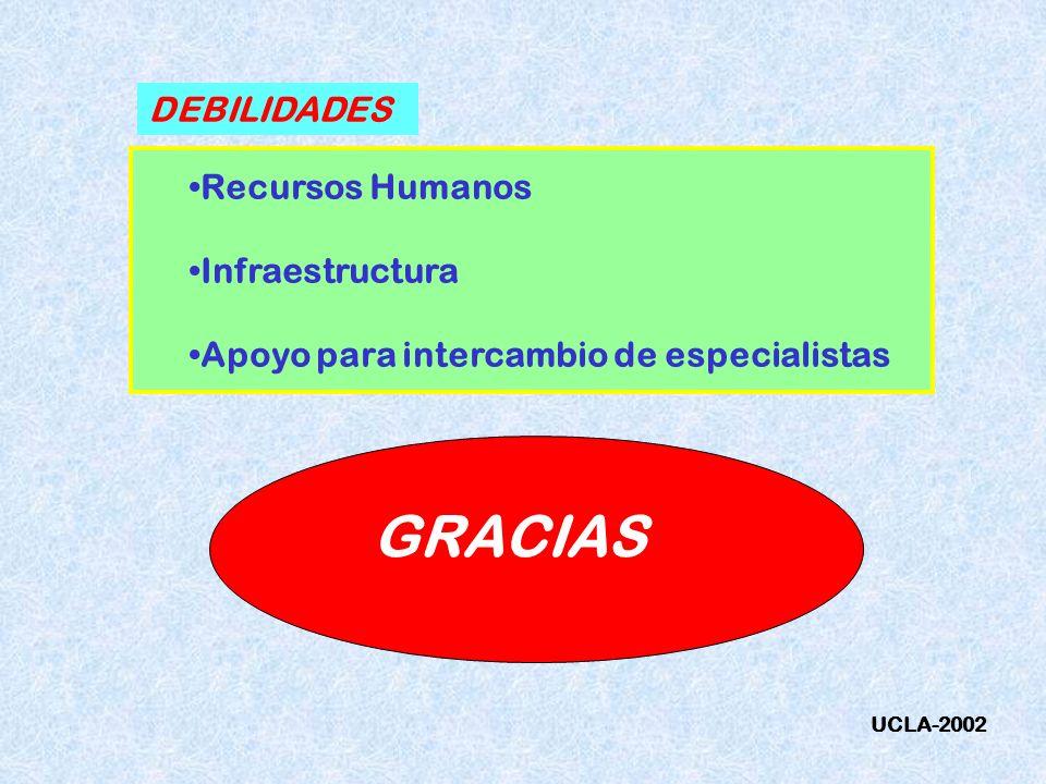 GRACIAS DEBILIDADES Recursos Humanos Infraestructura