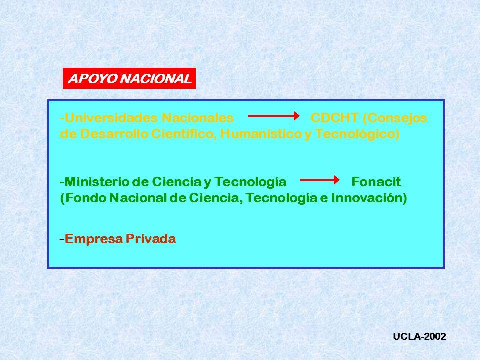 APOYO NACIONAL Universidades Nacionales CDCHT (Consejos de Desarrollo Científico, Humanístico y Tecnológico)
