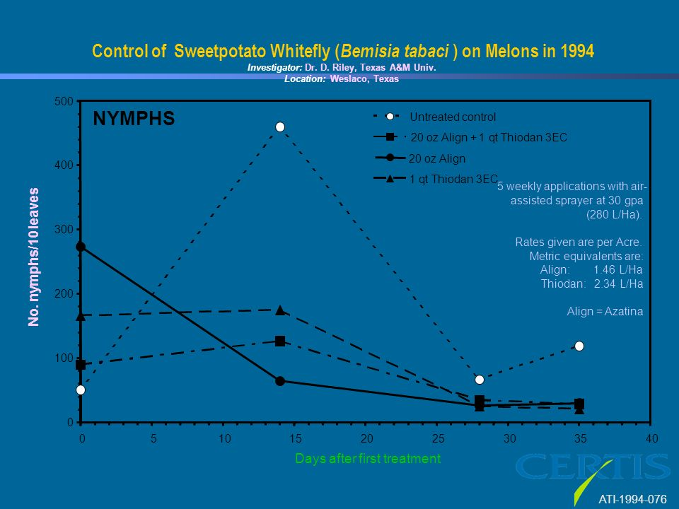Control of Sweetpotato Whitefly ( Dr. D. Riley, Texas A&M Univ.
