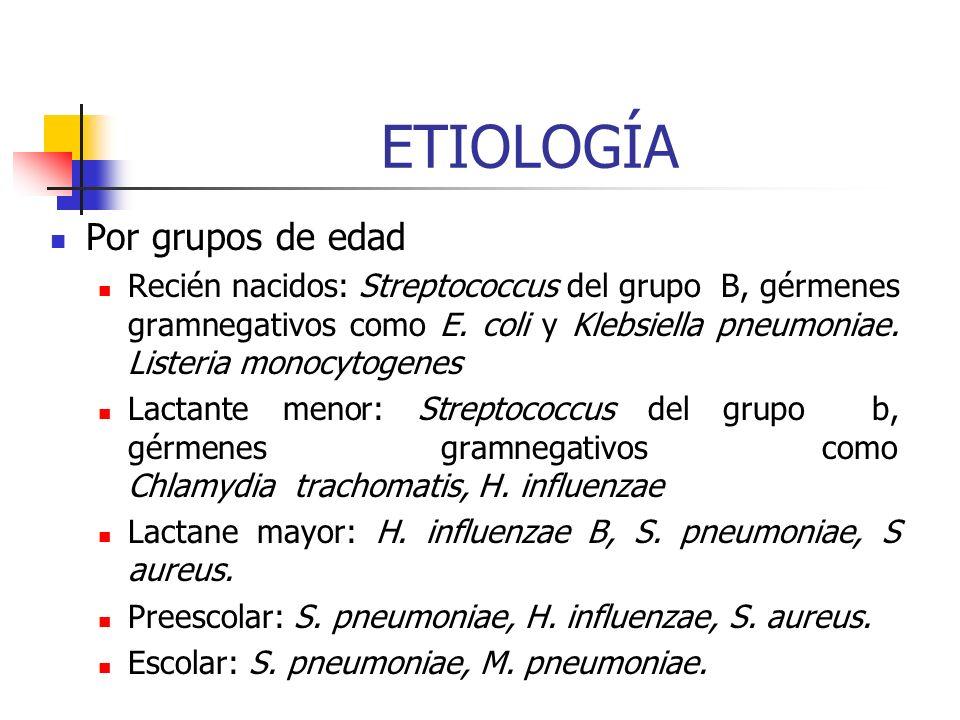 ETIOLOGÍA Por grupos de edad