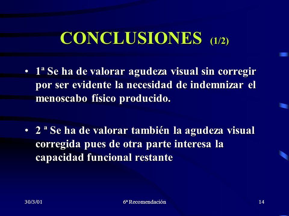 CONCLUSIONES (1/2)1ª Se ha de valorar agudeza visual sin corregir por ser evidente la necesidad de indemnizar el menoscabo físico producido.