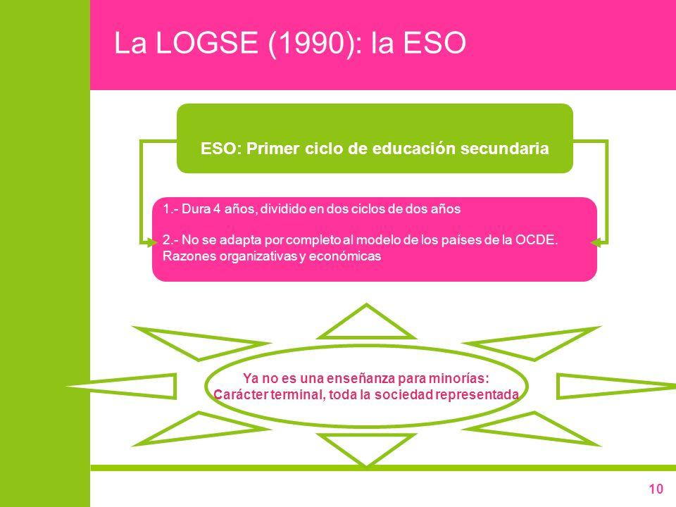 La LOGSE (1990): la ESO ESO: Primer ciclo de educación secundaria