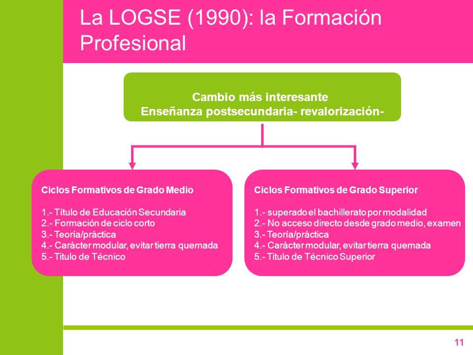 La LOGSE (1990): la Formación Profesional