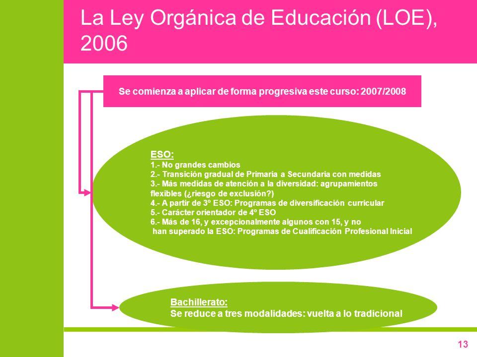 La Ley Orgánica de Educación (LOE), 2006