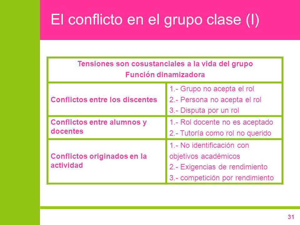 El conflicto en el grupo clase (I)
