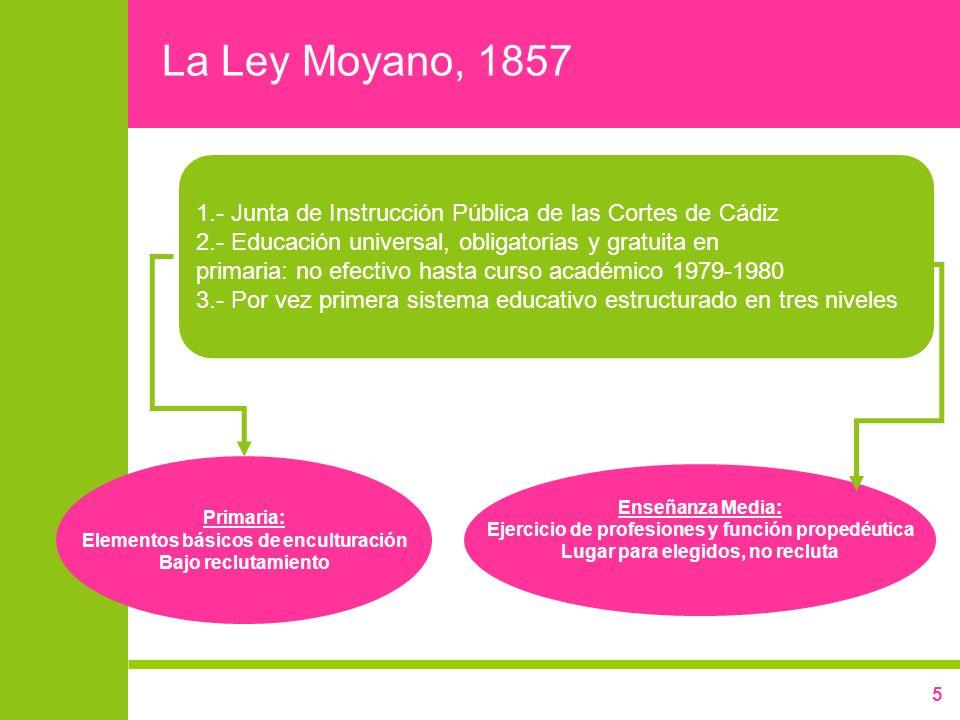 La Ley Moyano, 1857 1.- Junta de Instrucción Pública de las Cortes de Cádiz. 2.- Educación universal, obligatorias y gratuita en.