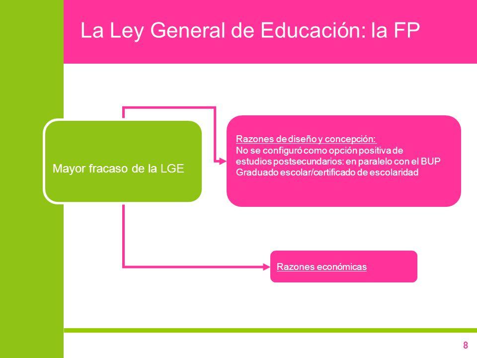 La Ley General de Educación: la FP