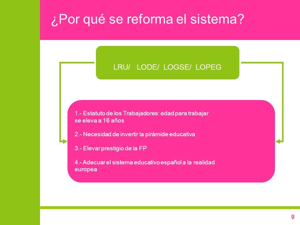 ¿Por qué se reforma el sistema