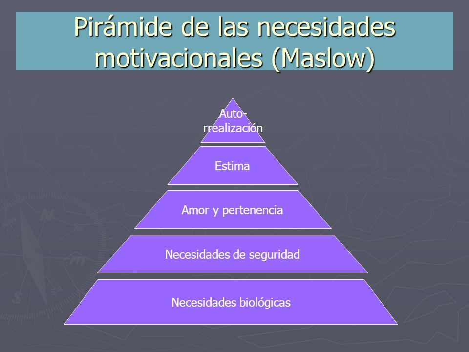 Pirámide de las necesidades motivacionales (Maslow)