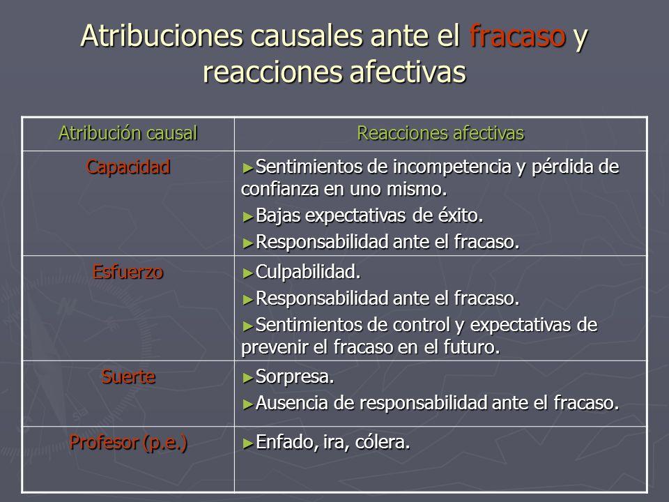 Atribuciones causales ante el fracaso y reacciones afectivas