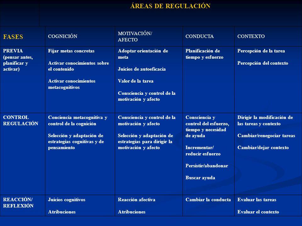 ÁREAS DE REGULACIÓN FASES COGNICIÓN MOTIVACIÓN/ AFECTO CONDUCTA