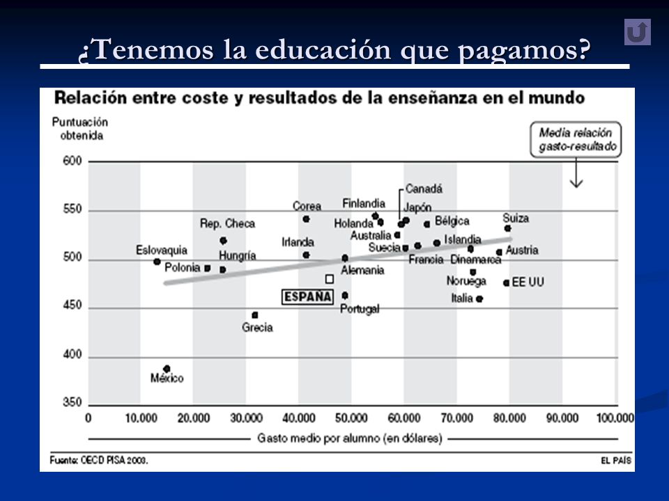 ¿Tenemos la educación que pagamos