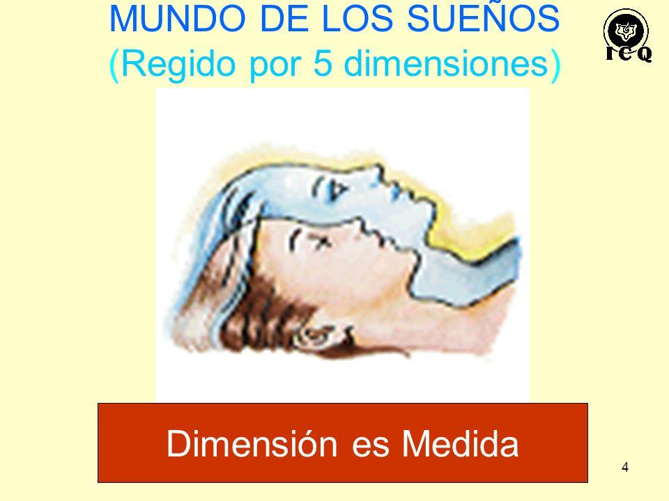 MUNDO DE LOS SUEÑOS (Regido por 5 dimensiones)